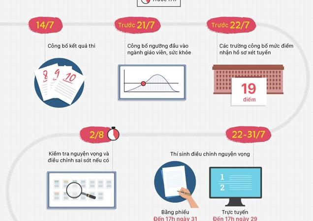 [Infographics] Thí sinh cần nhớ các mốc tuyển sinh đại học