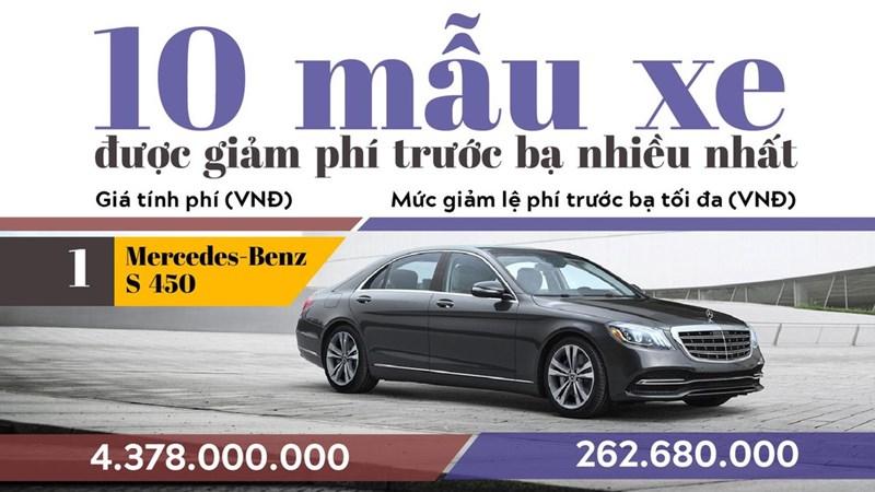 [Infographics] 10 mẫu xe có mức giảm phí trước bạ nhiều nhất