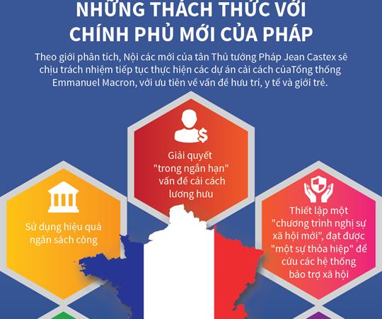 [Infographics] Những thách thức với chính phủ mới của Pháp