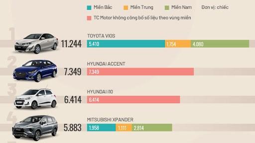 [Infographic] Top xe bán chạy nhất nửa đầu 2020 - Vios bỏ xa các đối thủ