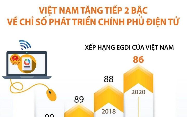 [Infographics] Việt Nam tăng tiếp 2 bậc về Chỉ số Phát triển Chính phủ Điện tử