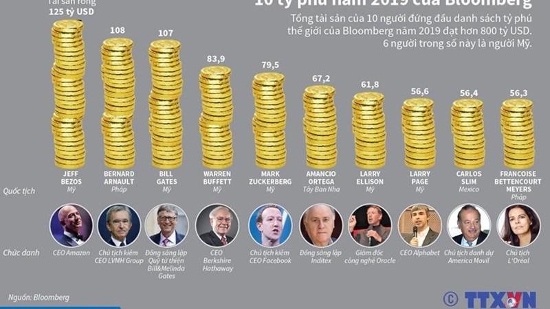 [Infographics] 10 tỷ phú năm 2019 theo bình chọn của Bloomberg