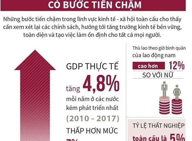 [Infographics] Kinh tế-xã hội toàn cầu có bước tiến chậm