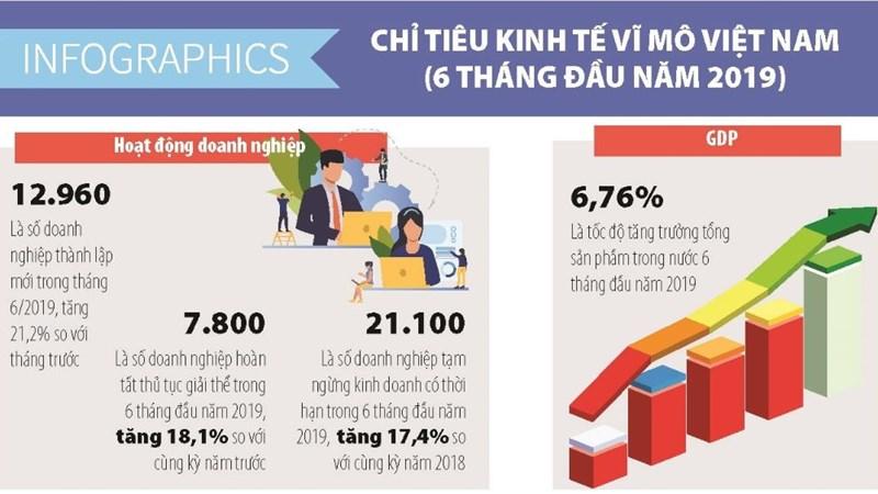 [Infographics] Một số chỉ tiêu kinh tế vĩ mô trong 06 tháng đầu năm 2019