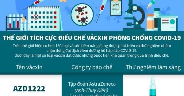 [Infographics] Thế giới tích cực điều chế vắcxin phòng chống Covid-19