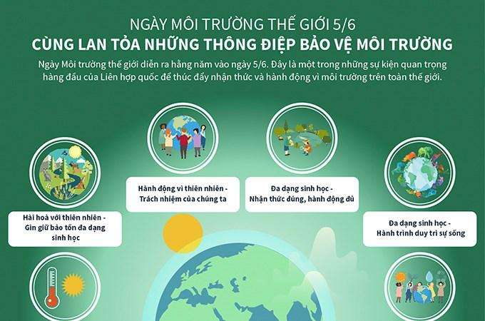 [Infographics] Ngày môi trường thế giới 5/6 Cùng lan tỏa những thông điệp bảo vệ môi trường