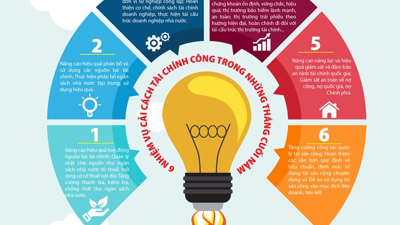 [Infographics] 6 nhiệm vụ cải cách tài chính công trong những tháng cuối năm