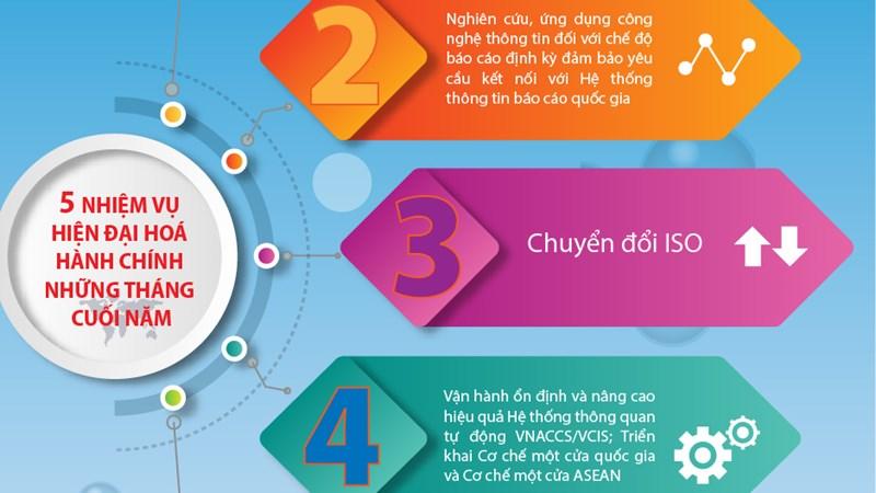 [Infographic] 5 nhiệm vụ hiện đại hoá ngành Tài chính trong những tháng cuối năm