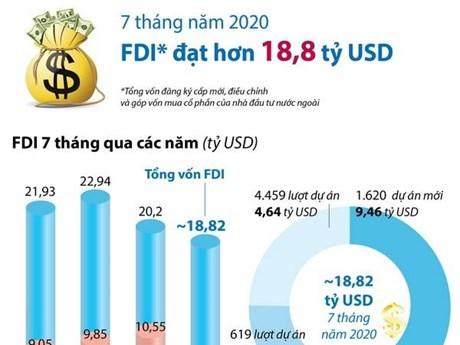 [Infographics] Việt Nam thu hút 18,82 tỷ USD vốn FDI trong 7 tháng