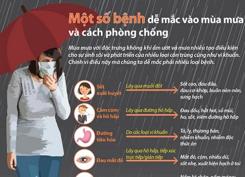 [Infographics] Một số bệnh dễ mắc vào mùa mưa và cách phòng chống