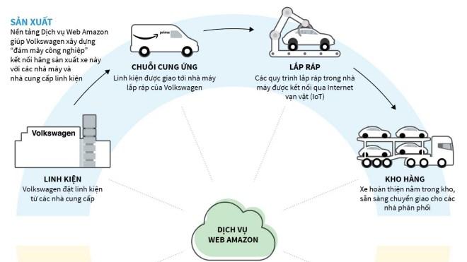 [Infographics] Hệ sinh thái vận chuyển của Amazon