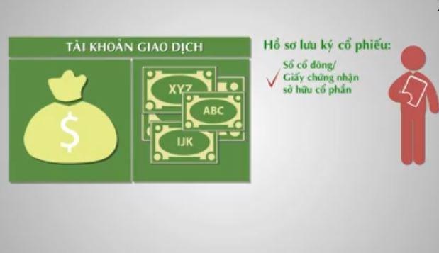 [Video] Giao dịch cổ phiếu trên thị trường chứng khoán thế nào?