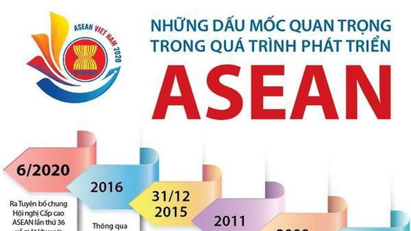 [Infographics] Những dấu mốc quan trọng trong quá trình phát triển ASEAN