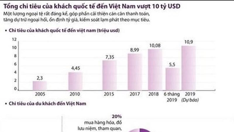 [Infographic] Tổng chi tiêu của khách quốc tế đến Việt Nam vượt 10 tỷ USD