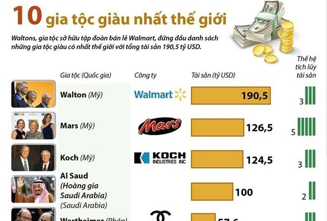 [Infographics] Điểm mặt 10 gia tộc giàu có nhất thế giới