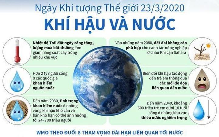 [Infographic] Ngày Khí tượng Thế giới 23/3/2020: Khí hậu và Nước