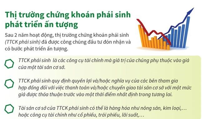 [Infographics] Thị trường chứng khoán phái sinh phát triển ấn tượng