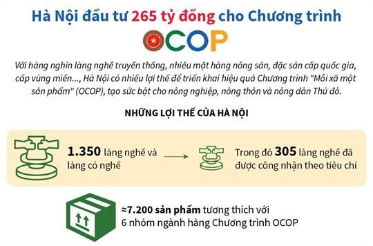 [Infographic] Hà Nội đầu tư 265 tỷ đồng cho Chương trình OCOP