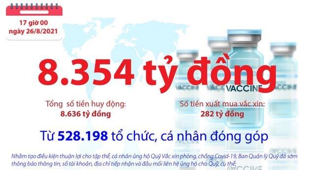 [Infographics] Quỹ Vắc xin phòng, chống COVID-19 còn dư 8.354 tỷ đồng