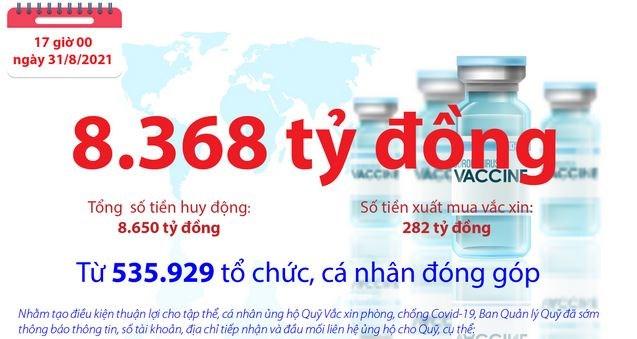[Infographics] Quỹ Vắc xin phòng, chống COVID-19 còn dư 8.368 tỷ đồng