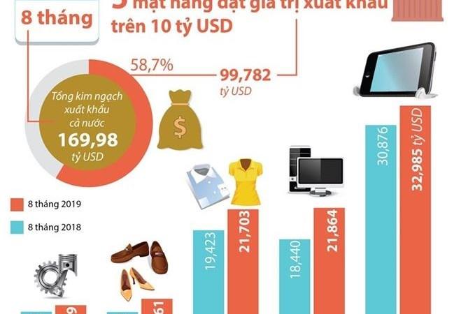 [Infographic] Năm mặt hàng đạt giá trị xuất khẩu trên 10 tỷ USD