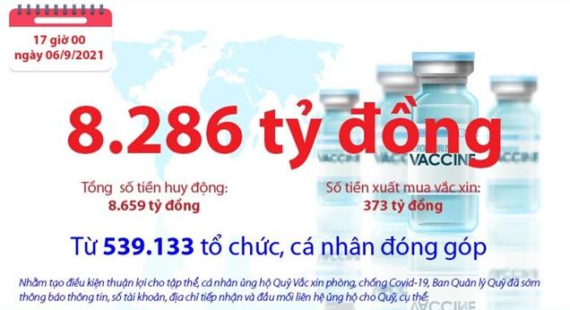 [Infographics] Quỹ Vắc xin phòng, chống COVID-19 còn dư 8.286 tỷ đồng