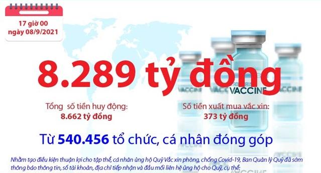 [Infographics] Quỹ Vắc xin phòng, chống COVID-19 còn dư 8.289 tỷ đồng