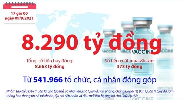 [Infographics] Quỹ Vắc xin phòng, chống COVID-19 còn dư 8.290 tỷ đồng