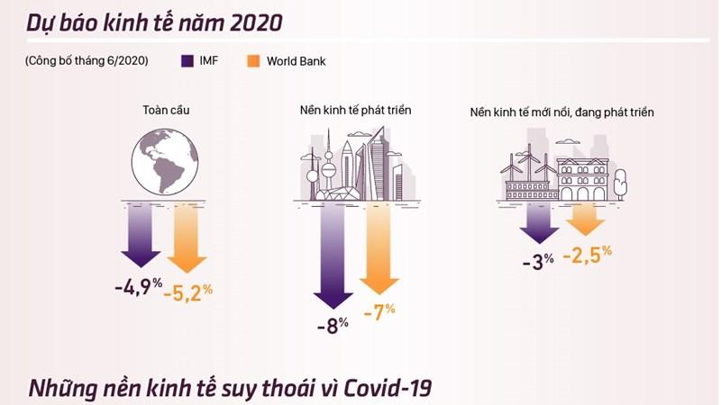 [Infographics] Những nền kinh tế suy thoái vì Covid-19