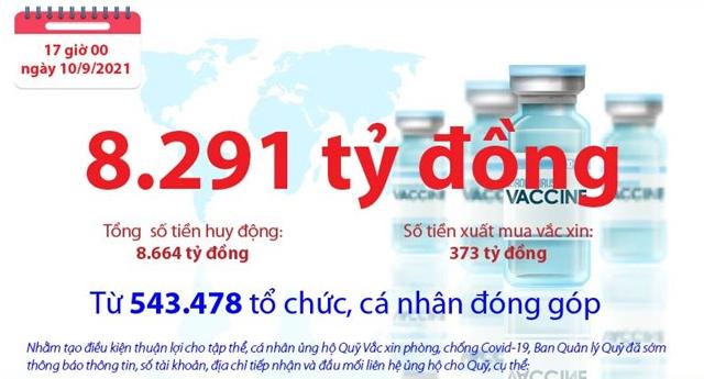 [Infographics] Quỹ Vắc xin phòng, chống COVID-19 còn dư 8.291 tỷ đồng