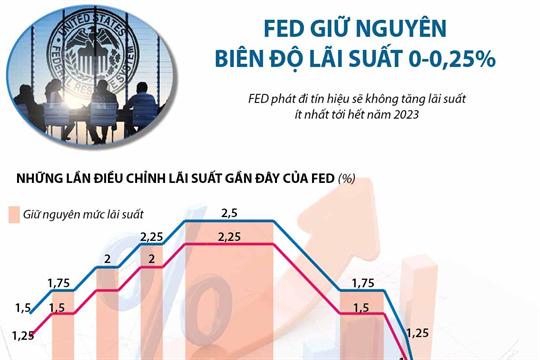 [Infographics] Fed giữ nguyên lãi suất ở biên độ 0-0,25%