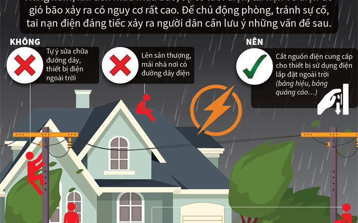 [Infographics] An toàn điện mùa mưa bão