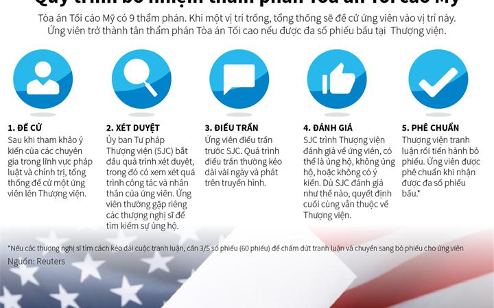 [Infographics] Quy trình bổ nhiệm thẩm phán Tòa án Tối cao Mỹ