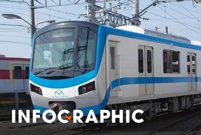 Tàu metro sẽ cập cảng nào ở TP. Hồ Chí Minh?