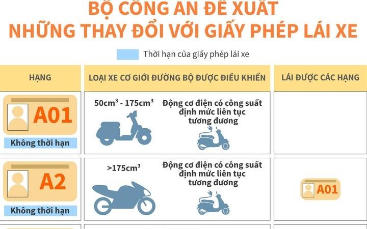 [Infographics] Bộ Công an đề xuất những thay đổi với giấy phép lái xe