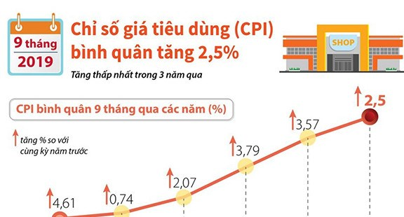 [Infographics] CPI bình quân 9 tháng năm 2019 tăng 2,5%
