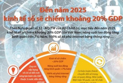 [Infographics] Đến năm 2025, kinh tế số sẽ chiếm khoảng 20% GDP