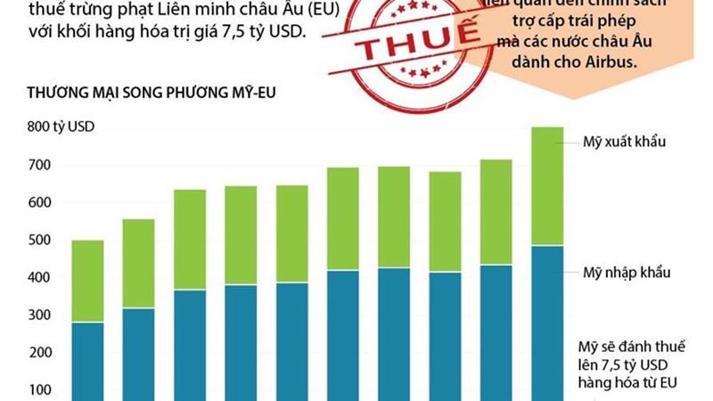 [Infographics] Mỹ áp thuế trừng phạt EU từ ngày 8/10