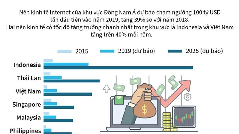 [Infographics] Việt Nam đứng thứ 2 khu vực về tăng trưởng kinh tế Internet