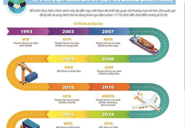 [Infographics] 17 FTA Việt Nam đã ký kết và đang đàm phán