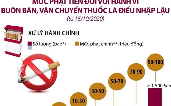 [Infographics] Mức phạt tiền với hành vi buôn bán, vận chuyển thuốc lá điếu nhập lậu