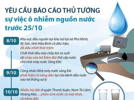 [Infographics] Báo cáo Thủ tướng sự việc ô nhiễm nguồn nước trước 25/10