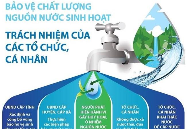 [Infographics] Bảo vệ nguồn nước sinh hoạt: Trách nhiệm của các tổ chức, cá nhân