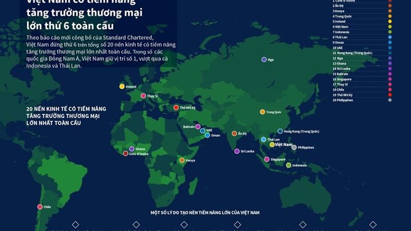 [Infographics] Việt Nam có tiềm năng tăng trưởng thương mại lớn thứ 6 trên toàn cầu