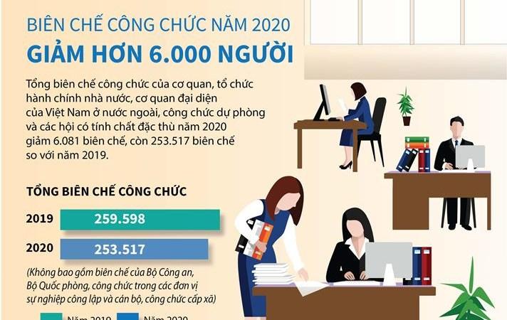 [Infographics] Năm 2020 biên chế công chức giảm hơn 6.000 người
