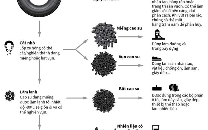 [Infographics] Tái chế và tái sử dụng lốp ô tô như thế nào?