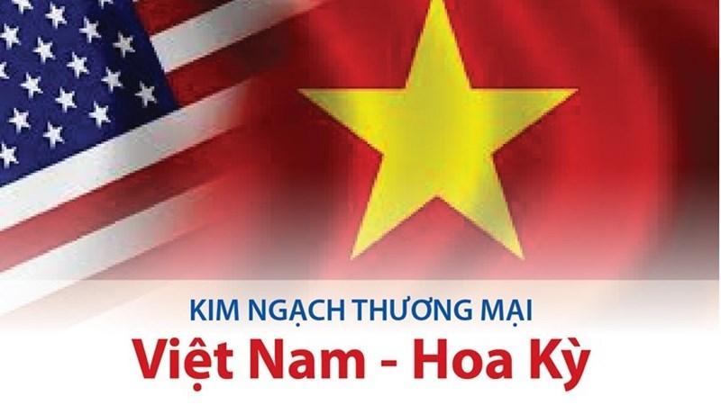 [Infographics] Kim ngạch thương mại Việt Nam-Hoa Kỳ: Điểm sáng trong quan hệ hai nước