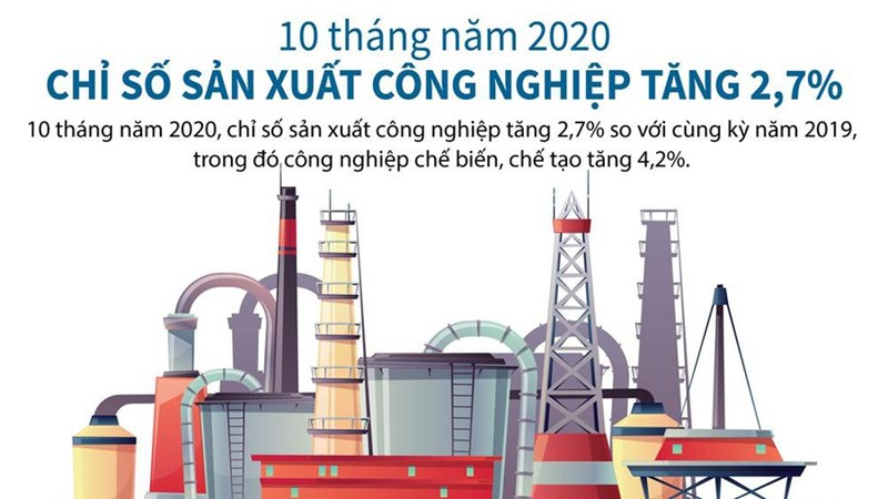 [Infographics] 10 tháng năm 2020, chỉ số sản xuất công nghiệp tăng 2,7%