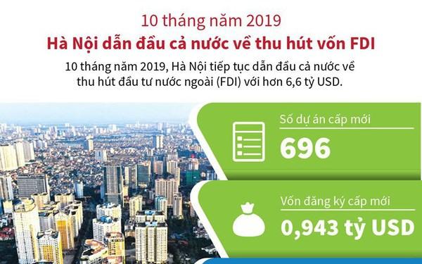 [Infographics] 10 tháng năm 2019: Hà Nội dẫn đầu cả nước về thu hút vốn FDI