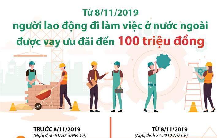 [Infographics] Từ 8/11/2019, người lao động đi làm việc ở nước ngoài được vay ưu đãi đến 100 triệu đồng